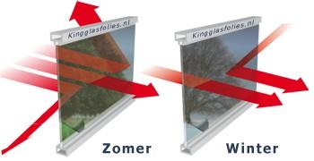Energiebesparende glasfolie